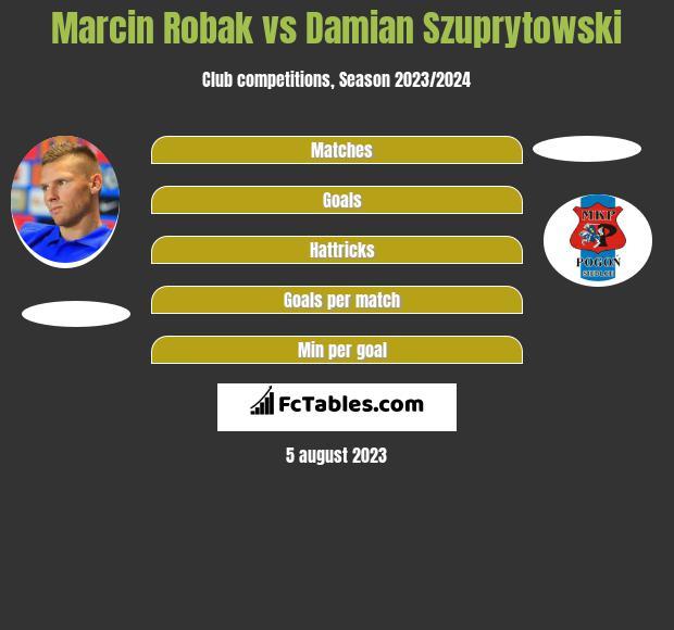 Marcin Robak vs Damian Szuprytowski h2h player stats