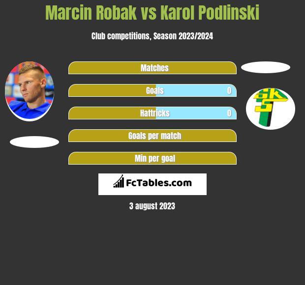 Marcin Robak vs Karol Podlinski h2h player stats