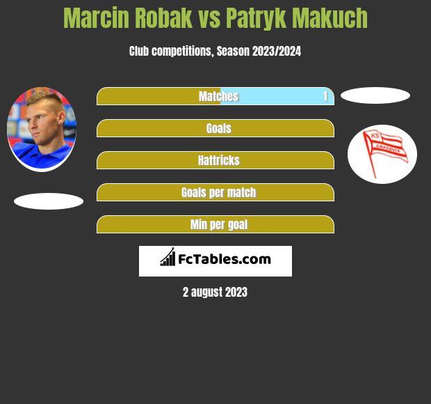 Marcin Robak vs Patryk Makuch h2h player stats