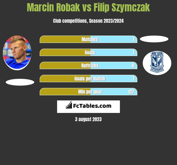Marcin Robak vs Filip Szymczak h2h player stats