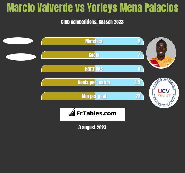 Marcio Valverde vs Yorleys Mena Palacios h2h player stats