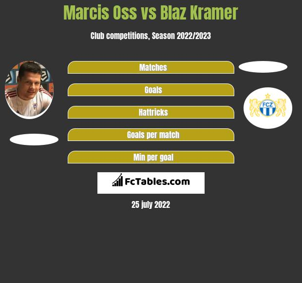 Marcis Oss infographic statistics for Xamax
