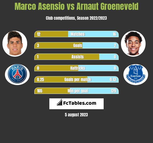 Marco Asensio vs Arnaut Groeneveld infographic