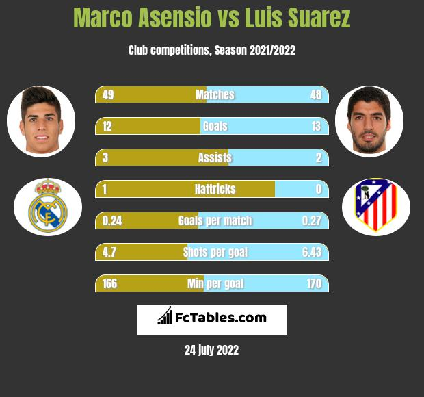 Marco Asensio infographic statistics for Barcelona