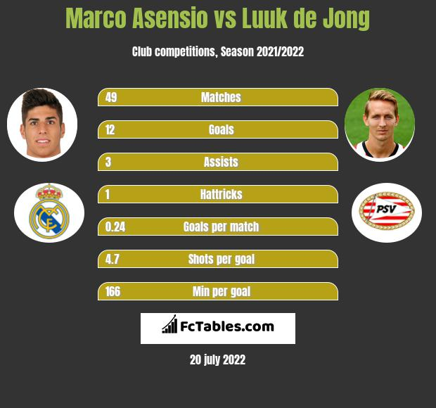 Marco Asensio vs Luuk de Jong infographic