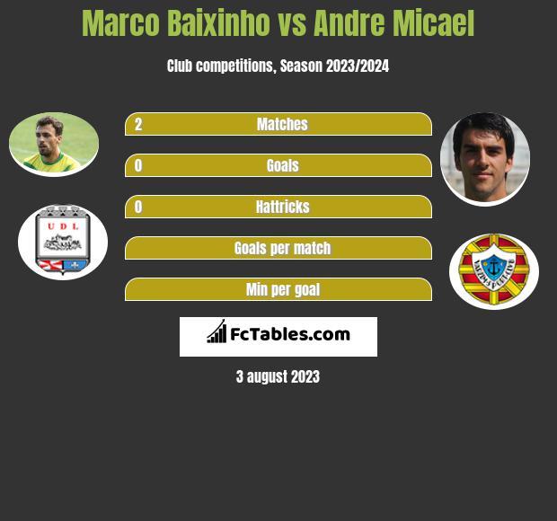 Marco Baixinho vs Andre Micael infographic