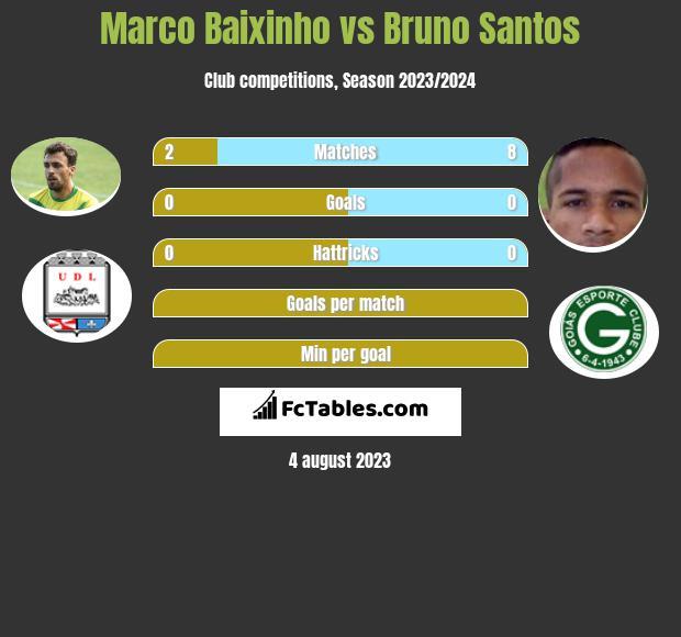 Marco Baixinho vs Bruno Santos infographic