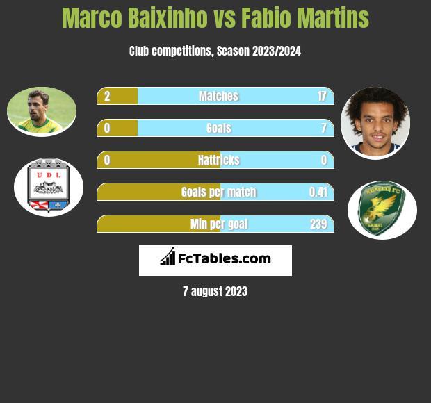 Marco Baixinho vs Fabio Martins infographic
