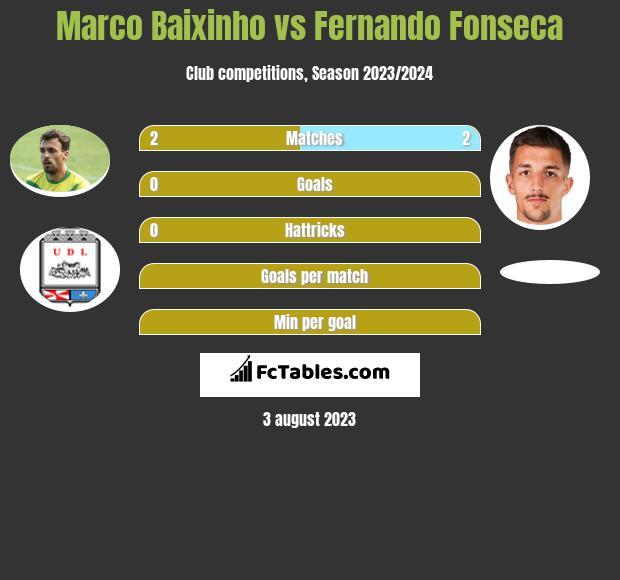 Marco Baixinho vs Fernando Fonseca infographic