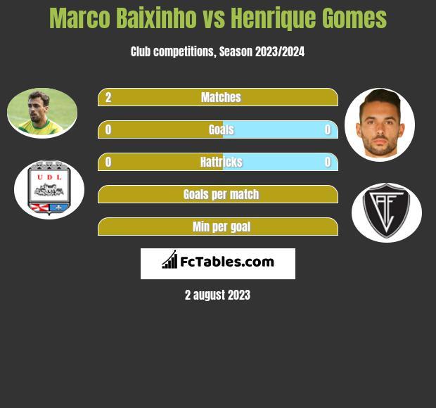 Marco Baixinho vs Henrique Gomes infographic
