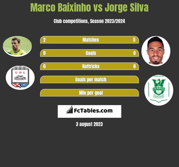 Marco Baixinho vs Jorge Silva infographic