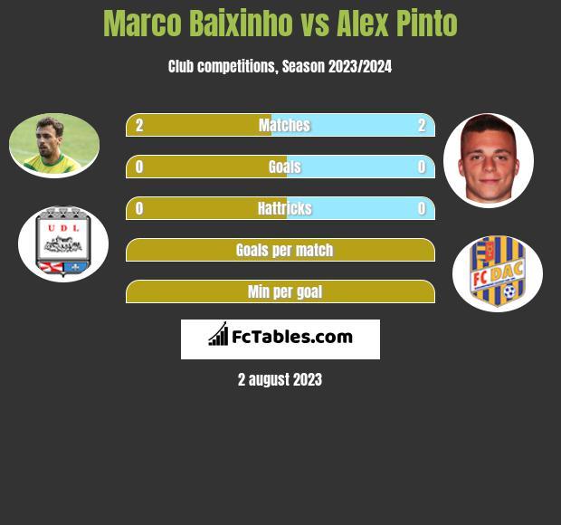 Marco Baixinho vs Alex Pinto infographic