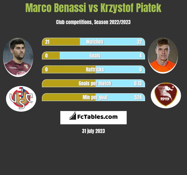 Marco Benassi vs Krzystof Piatek infographic