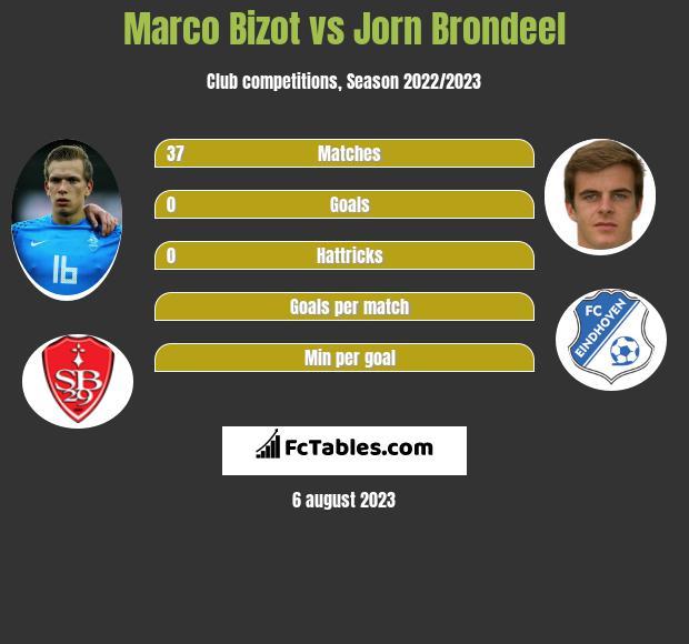 Marco Bizot vs Jorn Brondeel infographic