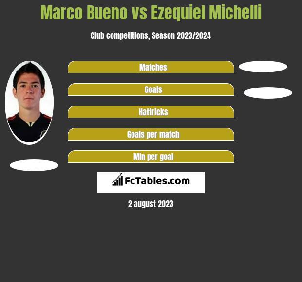 Marco Bueno vs Ezequiel Michelli h2h player stats