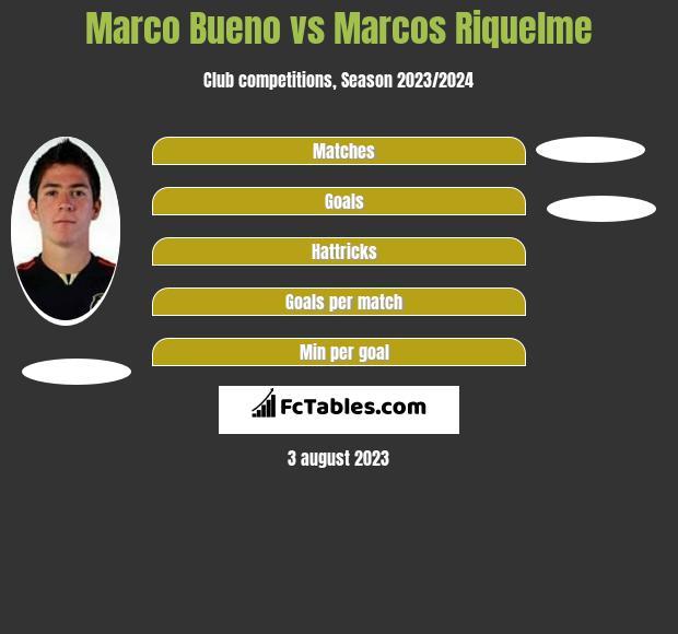 Marco Bueno vs Marcos Riquelme h2h player stats
