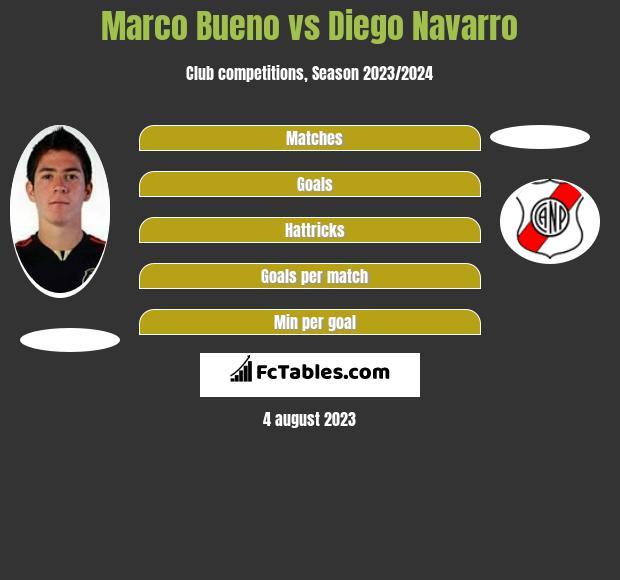 Marco Bueno vs Diego Navarro infographic