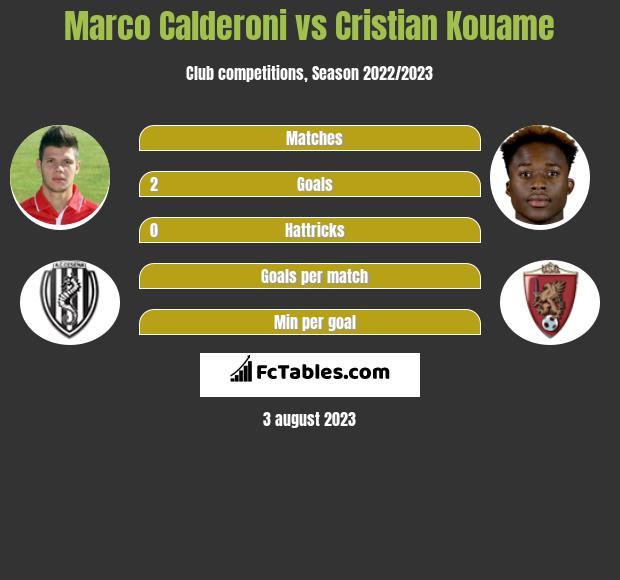 Marco Calderoni vs Cristian Kouame infographic
