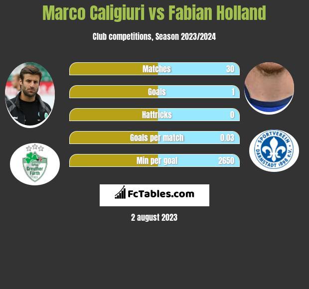 Marco Caligiuri vs Fabian Holland infographic