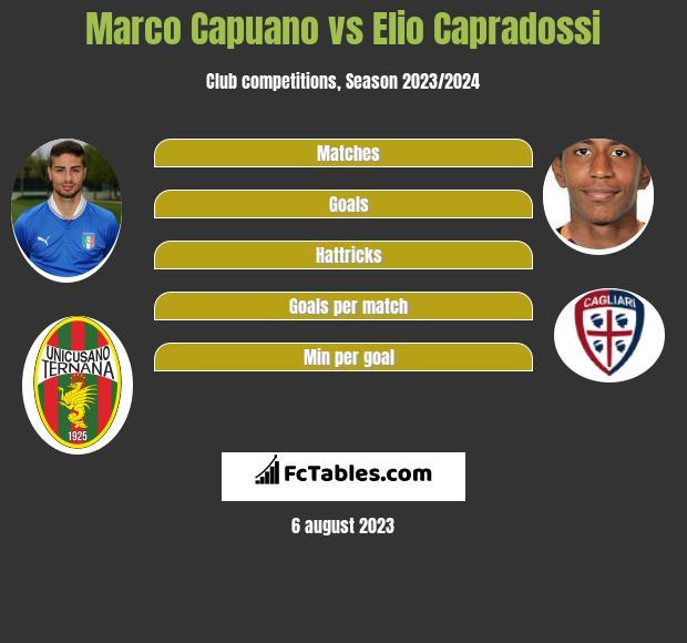 Marco Capuano vs Elio Capradossi infographic
