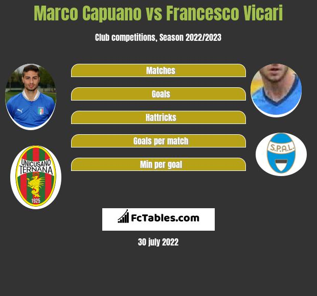 Marco Capuano infographic statistics for SPAL 2013