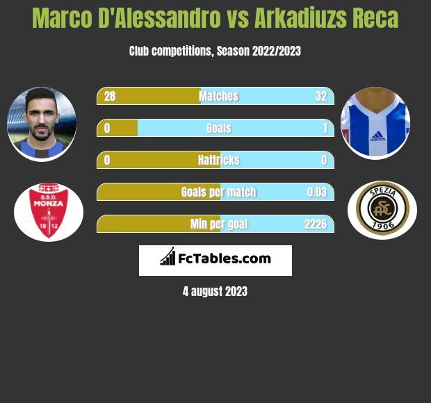 Marco D'Alessandro vs Arkadiuzs Reca infographic
