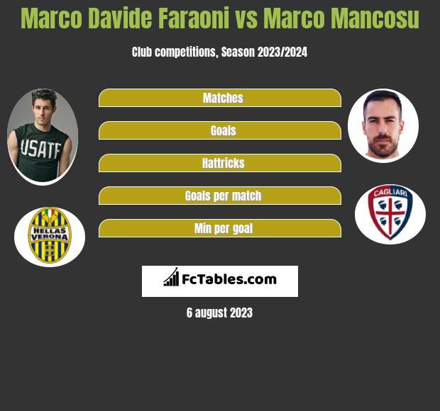 Marco Davide Faraoni vs Marco Mancosu infographic