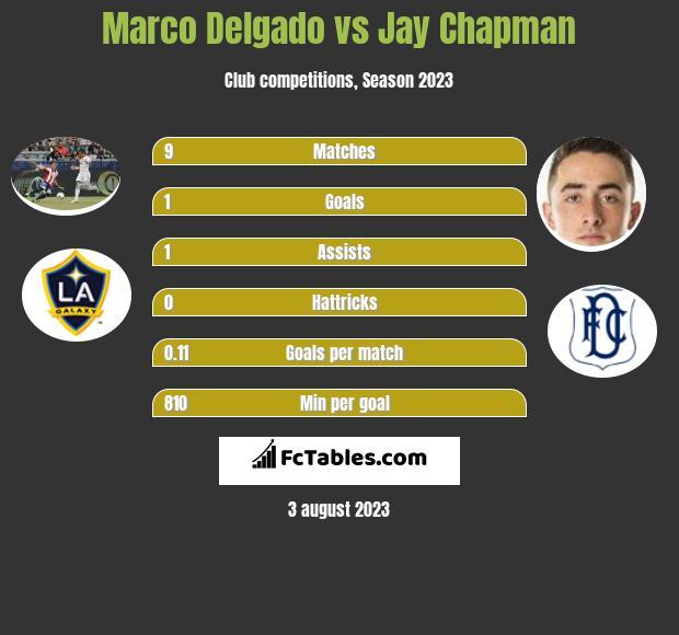 Marco Delgado vs Jay Chapman infographic