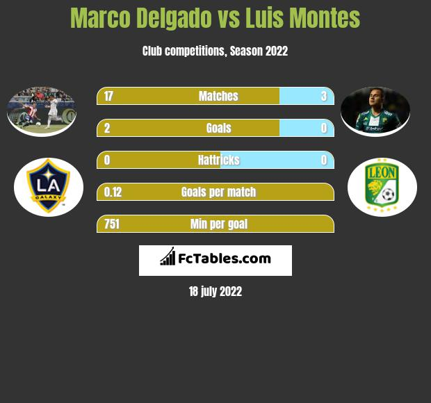 Marco Delgado vs Luis Montes infographic