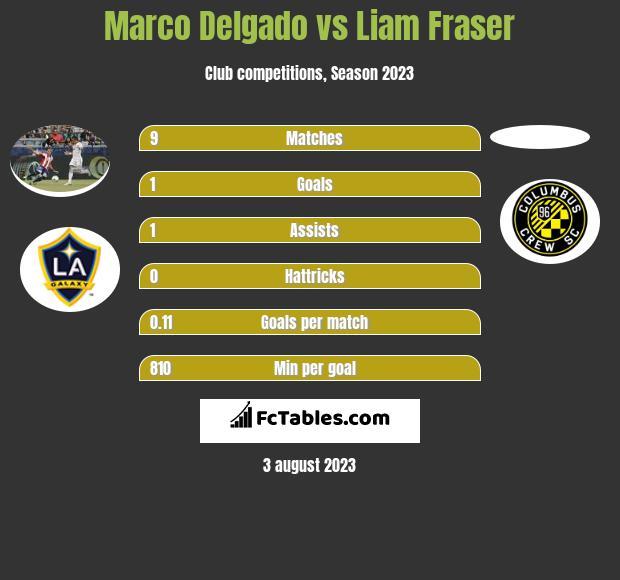 Marco Delgado vs Liam Fraser infographic