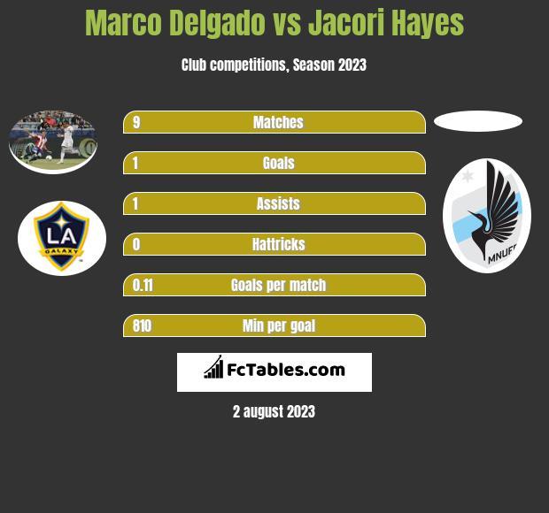 Marco Delgado vs Jacori Hayes infographic