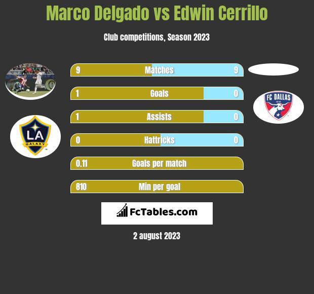 Marco Delgado vs Edwin Cerrillo infographic