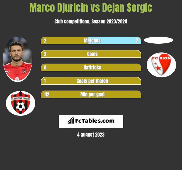 Marco Djuricin vs Dejan Sorgic h2h player stats