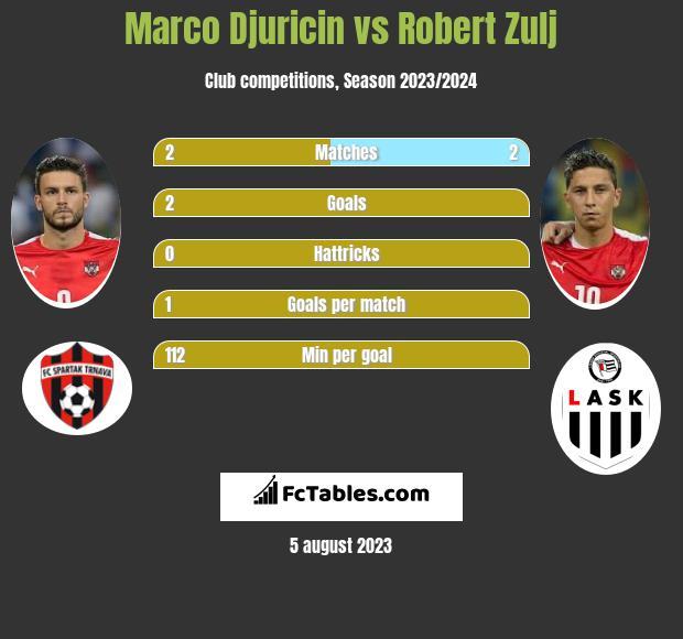 Marco Djuricin vs Robert Zulj h2h player stats