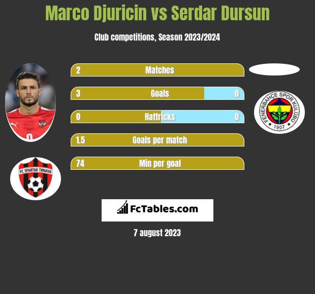 Marco Djuricin vs Serdar Dursun h2h player stats
