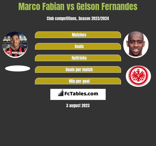 Marco Fabian vs Gelson Fernandes infographic