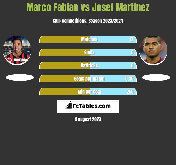 Marco Fabian vs Josef Martinez h2h player stats