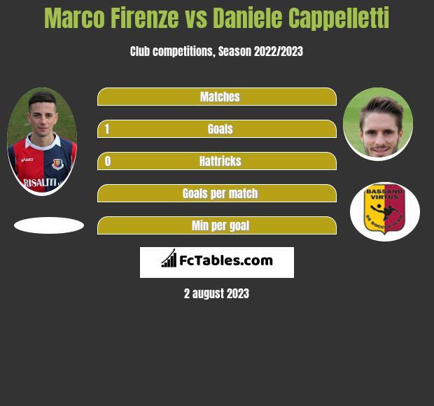 Marco Firenze vs Daniele Cappelletti h2h player stats