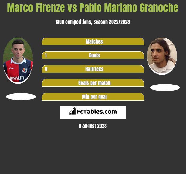 Marco Firenze vs Pablo Mariano Granoche h2h player stats