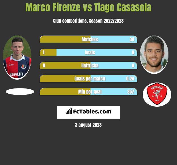 Marco Firenze vs Tiago Casasola h2h player stats