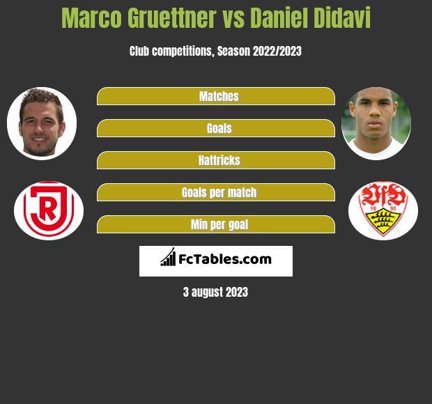 Marco Gruettner vs Daniel Didavi h2h player stats