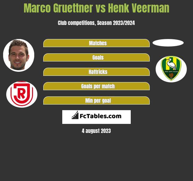 Marco Gruettner vs Henk Veerman h2h player stats