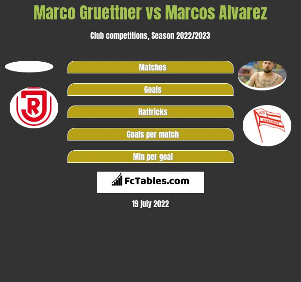 Marco Gruettner vs Marcos Alvarez h2h player stats
