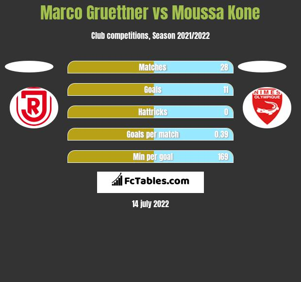 Marco Gruettner vs Moussa Kone h2h player stats
