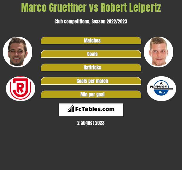 Marco Gruettner vs Robert Leipertz h2h player stats