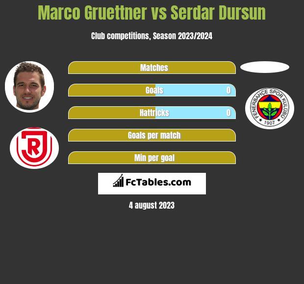 Marco Gruettner vs Serdar Dursun h2h player stats