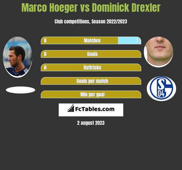 Marco Hoeger vs Dominick Drexler infographic