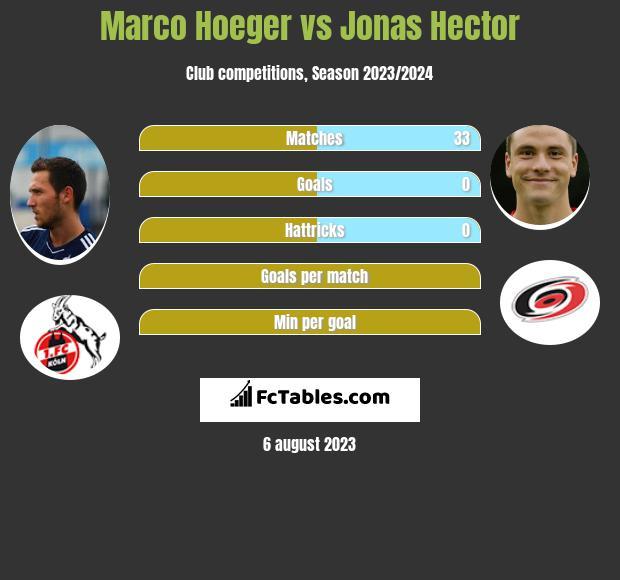 Marco Hoeger vs Jonas Hector infographic