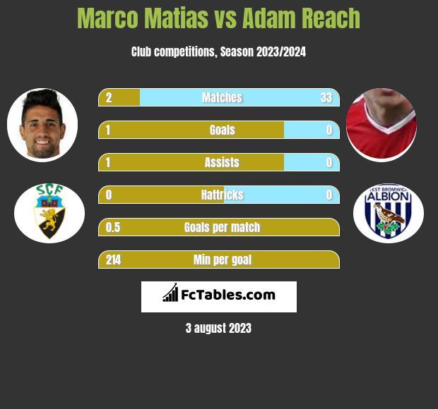Marco Matias vs Adam Reach infographic