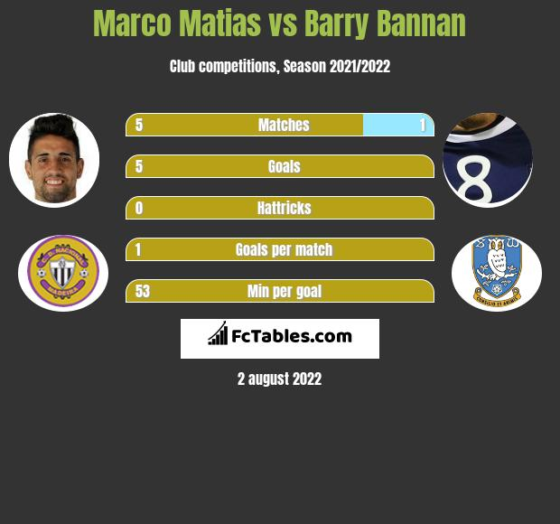 Marco Matias vs Barry Bannan infographic